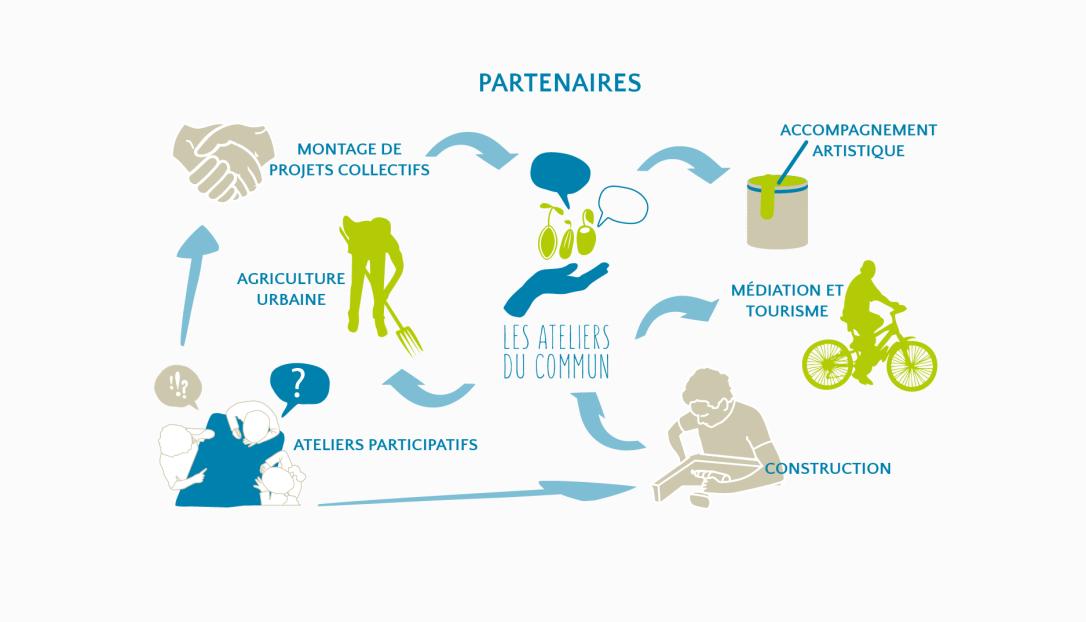 schema_partenaires